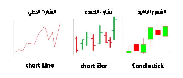 انواع التشارت الرسوم البيانية